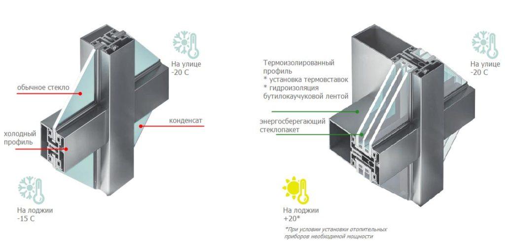 замена холодного остекления на теплое спб